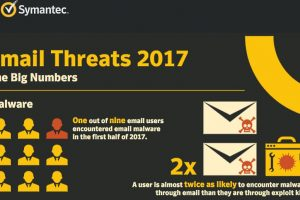 Email users at highest risk of cyber threats; Symantec Email Threats 2017 report reveals