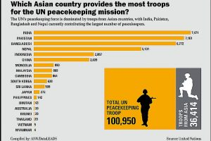 Which Asian country provides the most troops for the UN peacekeeping mission?