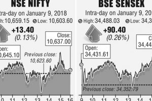 Stock indices' record-breaking run continues