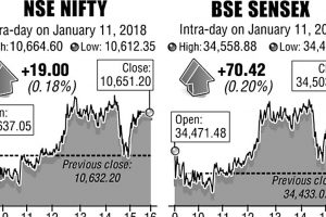 Equity indices resume pre-Budget rally