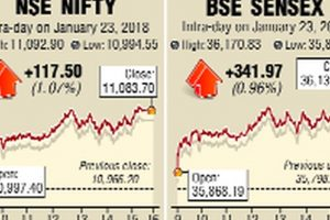 FPIs stage strong comeback to fuel stocks rally
