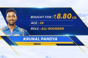 Krunal Pandya becomes Indian Premier League's most expensive uncapped player