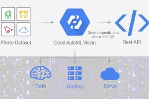Google introduces 'Cloud AutoML Vision' to help businesses train custom AI tools