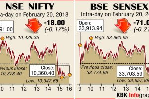 Dalal Street: Late profit booking scuttles relief rally