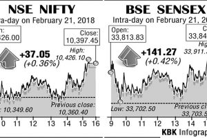 Equity indices snap three-session losing streak