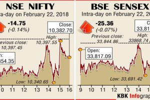 Equity market indices trim initial losses