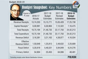 Industry leaders give thumbs up to Union Budget
