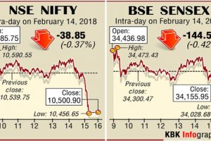 Bank stocks hammered, Sensex down 144 pts
