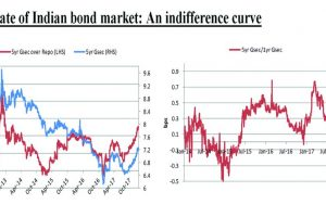 Untying the Gordian Knot: Deciphering the Indian bond market