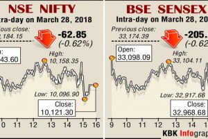 Bank shares take a hit, bring down indices