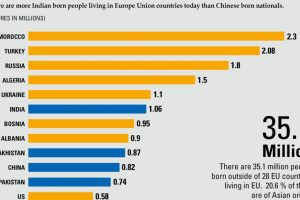 Biggest foreign-born communities in Europe