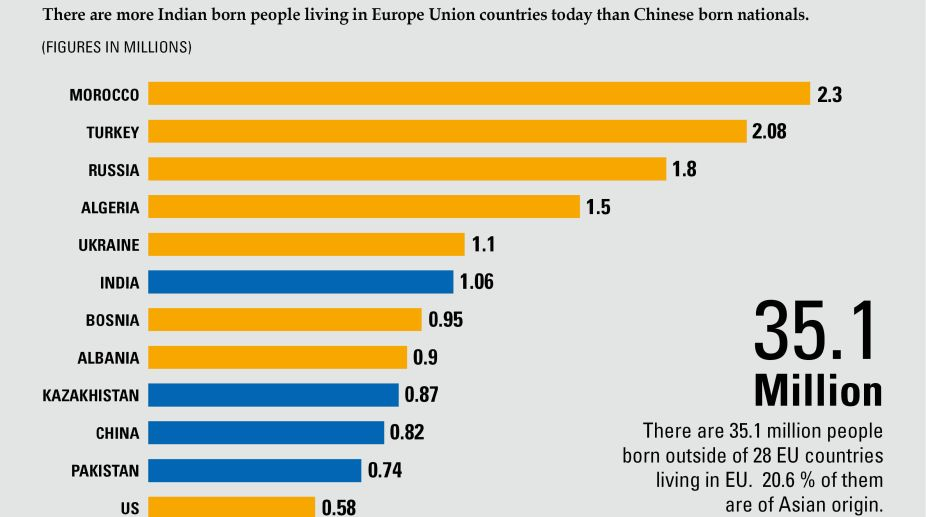 European Union, Indian born, foreign born communities