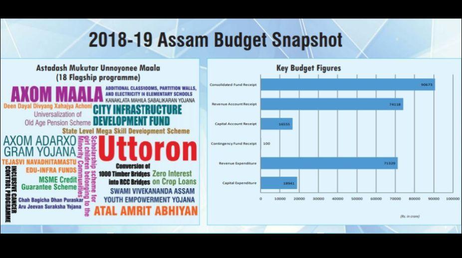 Assam Budget 2018-19