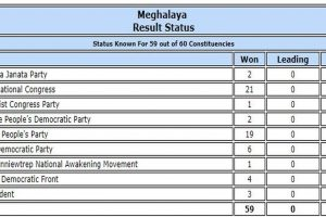 Meghalaya polls: Congress emerges as single largest party, but falls short of half-way mark