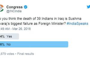 Sushma Swaraj wins hearts, Congress' poll on Twitter