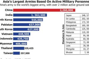 Asia's largest armies based on active military personnel