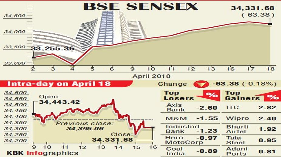 markets down, Sensitive Index, ICICI Bank, BSE