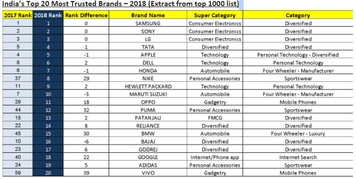 TRA Brand Trust Report 2018: Samsung on top again, Tata