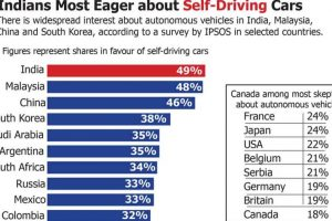 Indians most eager about self-driving cars