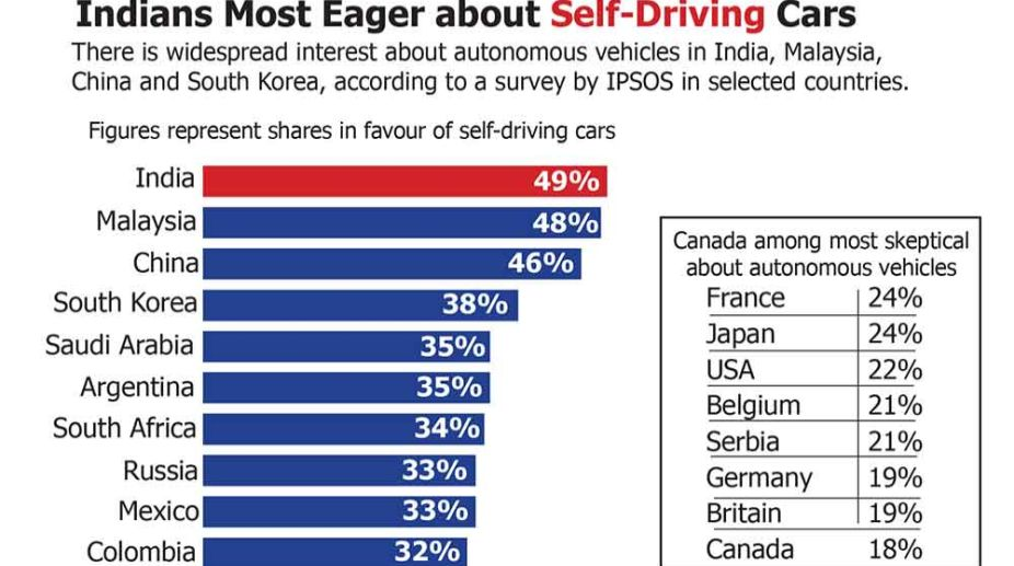 self-driving cars, Indians, road deaths, India,