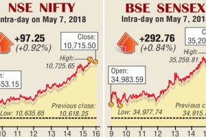 Equities back in green