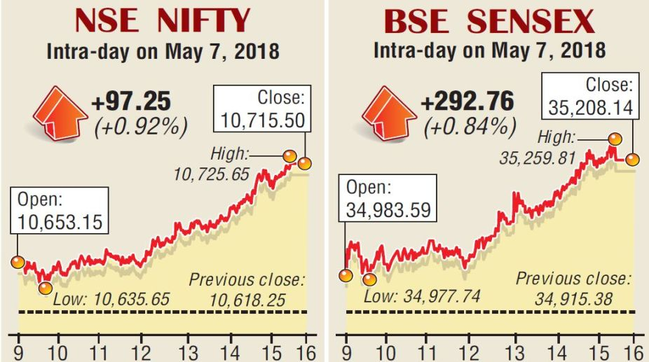 Equities, BSE, NSE