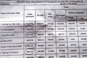 In light, anomalies in paddy procurement