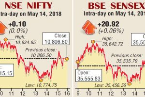 Markets cautious ahead of verdict