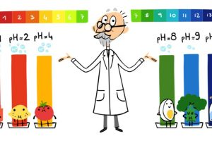 Google Doodle honours Danish chemist SPL Sorensen, creator of pH scale