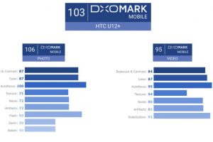 HTC U12+ beats Pixel 2 to score second highest DxOMark rating