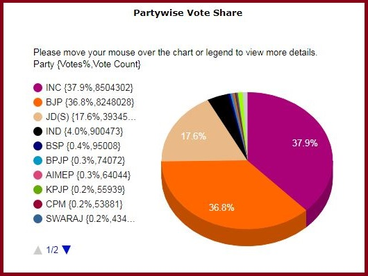 Partywise votes share in Karnataka