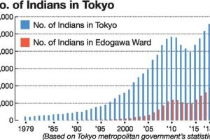 Tokyo's Nishikasai a second home for Indians in Japan