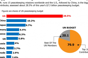 Biggest contributing countries for global peacekeeping