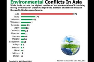 India tops in environmental conflicts in Asia, Bhutan has none