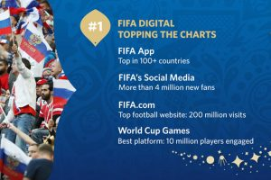 2018 FIFA World Cup | FIFA digital platforms on top of their game