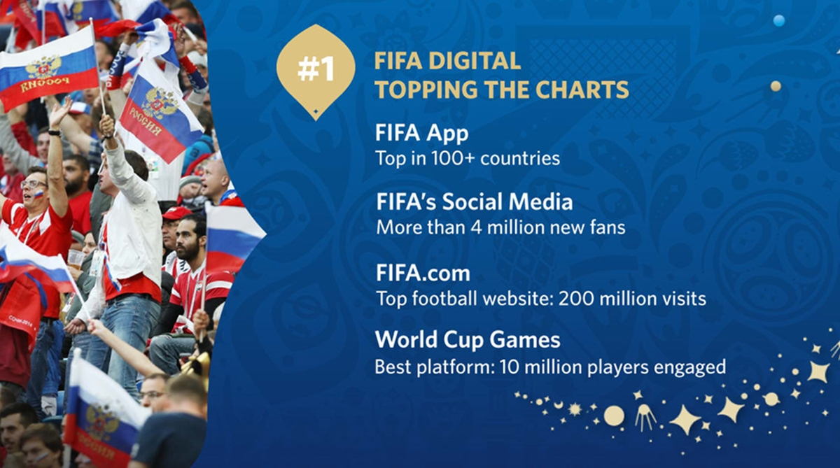 2018 FIFA World Cup, digital platforms