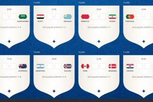 How to play 2018 FIFA World Cup Match Predictor