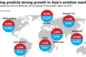 Boeing predicts strong growth in Asia's Aviation Market