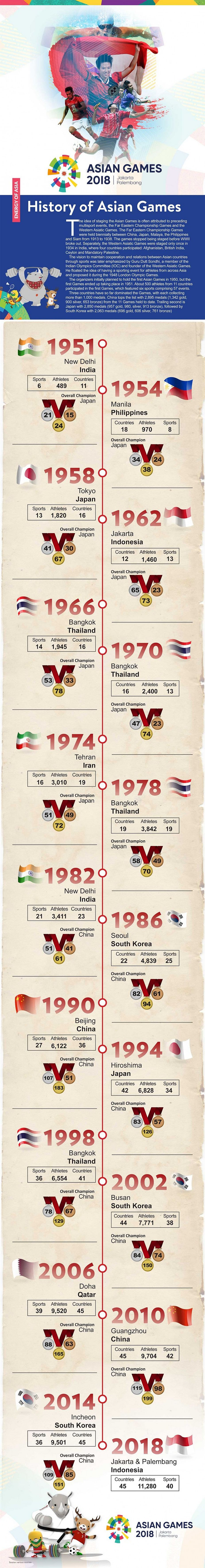 Asian Games, infographic