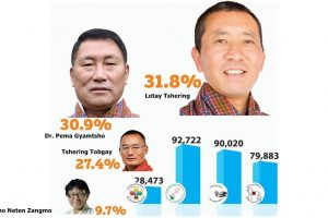 How a new party trumped the ruling PDP in Bhutan primary polls