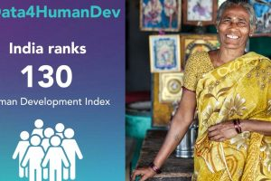 Amid disparities, India up one notch in Human Development Index