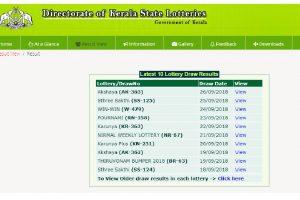 Kerala lotteries results 2018: Kerala Akshaya (AK-363) winner list announced at keralalotteries.com | Check now