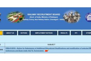 RRB ALP, technician Group C: Modification link re-opens today; check notification here | Railway Recruitment Board