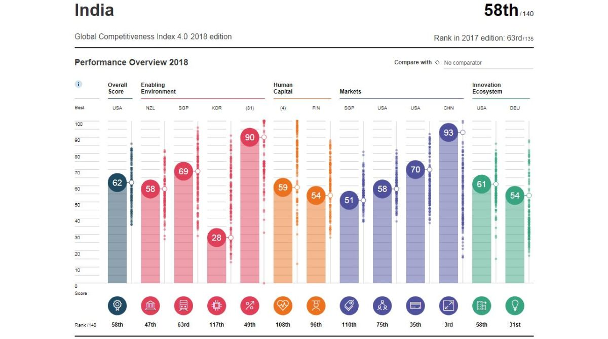 Global Competitiveness Report 2018, Global Competitiveness Report India rank, World Economic Forum, World Economic Forum report