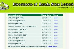 Kerala Win Win W484 Results 2018 announced at www.keralalotteries.com | Check Kerala Lottery winners list