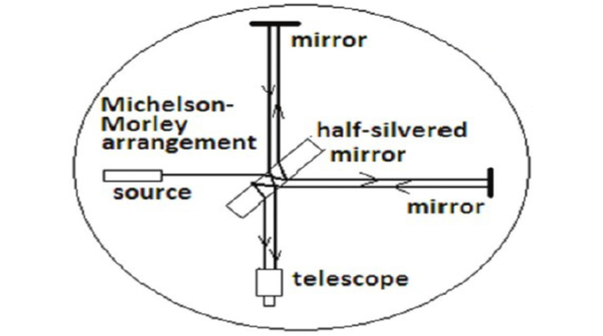 Gyroscope, California Institute of Technology, magnetic fields, Theory of Relativity, Georges Sagnac, Sagnac effect