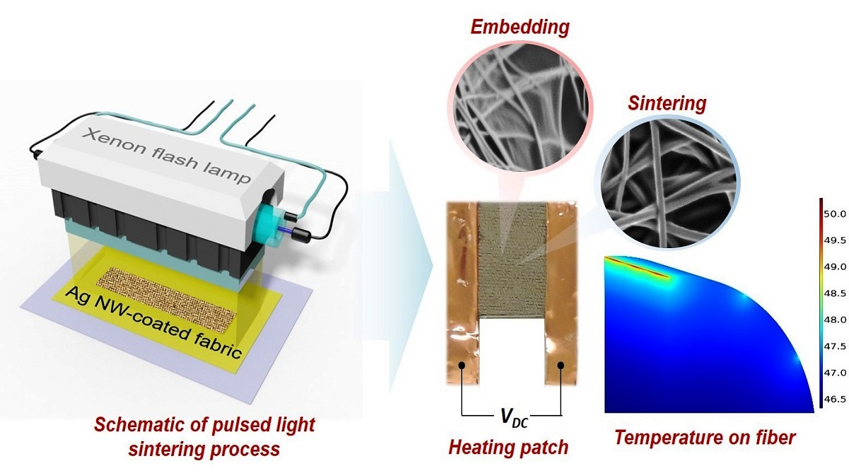 High-tech personal heating patch could significantly reduce electricity bill