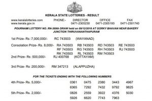 Kerala Pournami Lottery RN 369 results announced on keralalotteries.com; check winner list here
