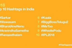 #Sarkar tops lists of Twitter hashtag trends, most influential moments of 2018