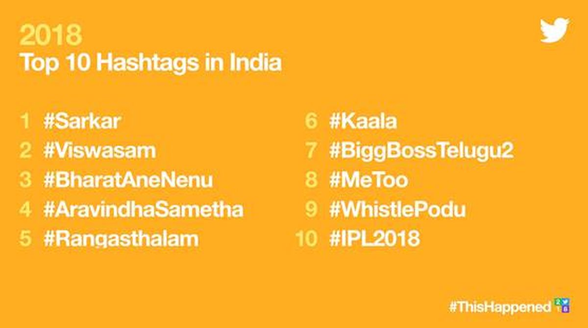 Sarkar, top 10 hashtags, #Sarkar, top Twitter hashtags, most influential Twitter moments, #KarnatakaElections, #KathuaRapeMurder, #AsianGames2018